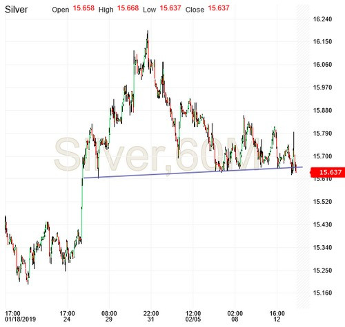Silver, 60 Minute Chart