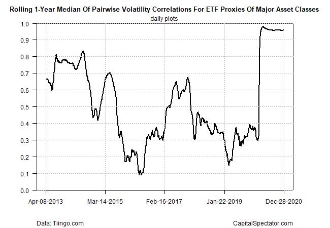 Volatility Correlations.