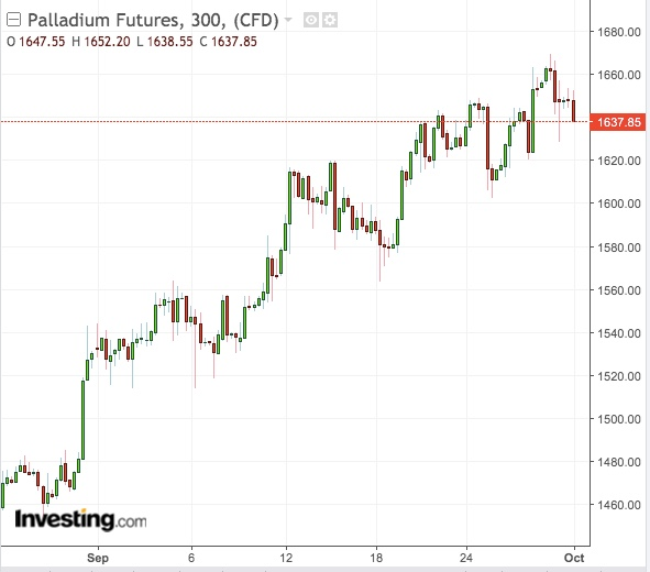 Palladium 300-Min Chart - Powered By TradingView