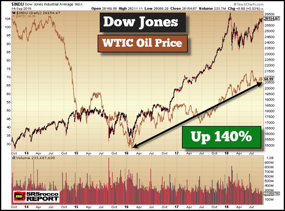 Dow Jones Industrials (black), Crude Oil