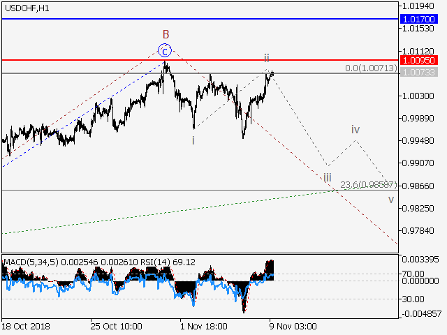 USDCHF pivot point is at a level of 1.0095 Pic6f05f58dbe4717aacd0d1db35221a0b1