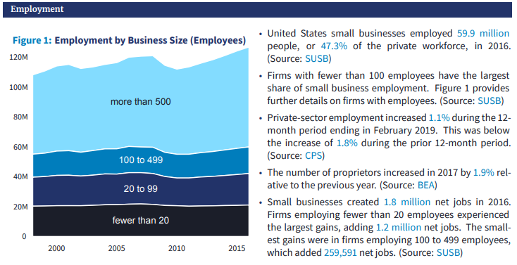 Small Business Formation