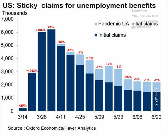 US - Sticky Claims For Unemployment Benefits