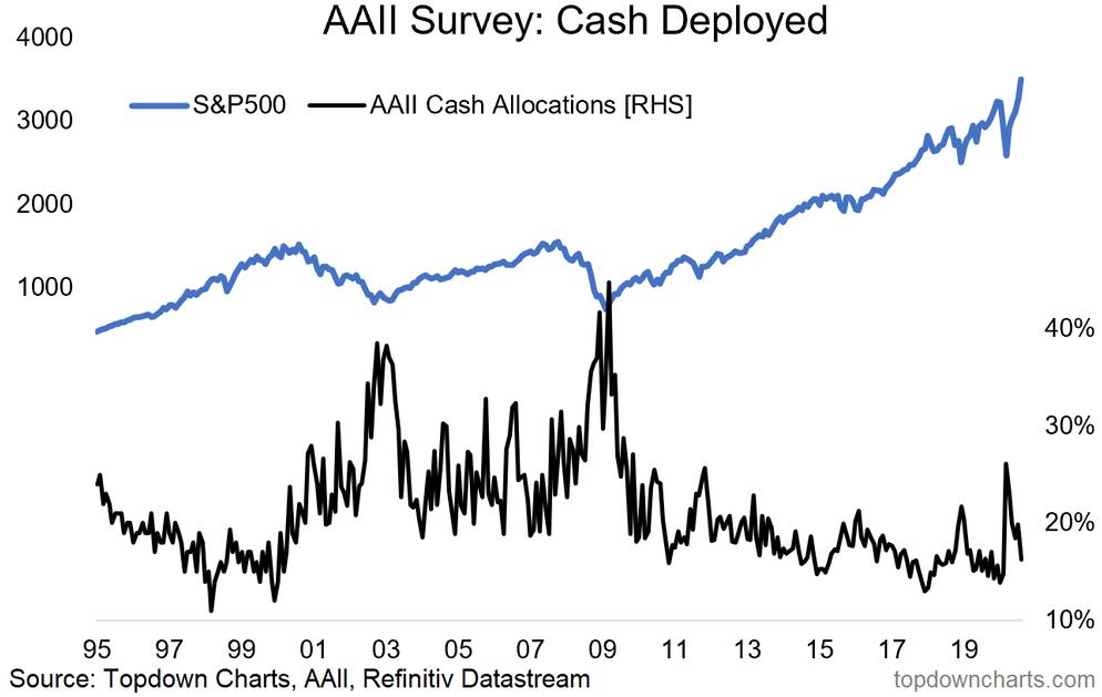 AAII Survey - Cash Deployed