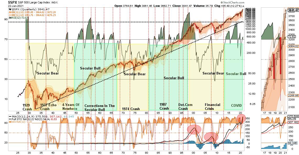 S&P 500-Quarterly Chart