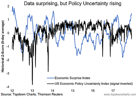 Economic Surprise Index  vs US Policy Uncertainty Index