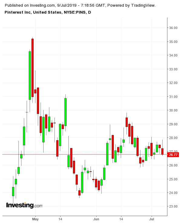PINS Daily since IPO