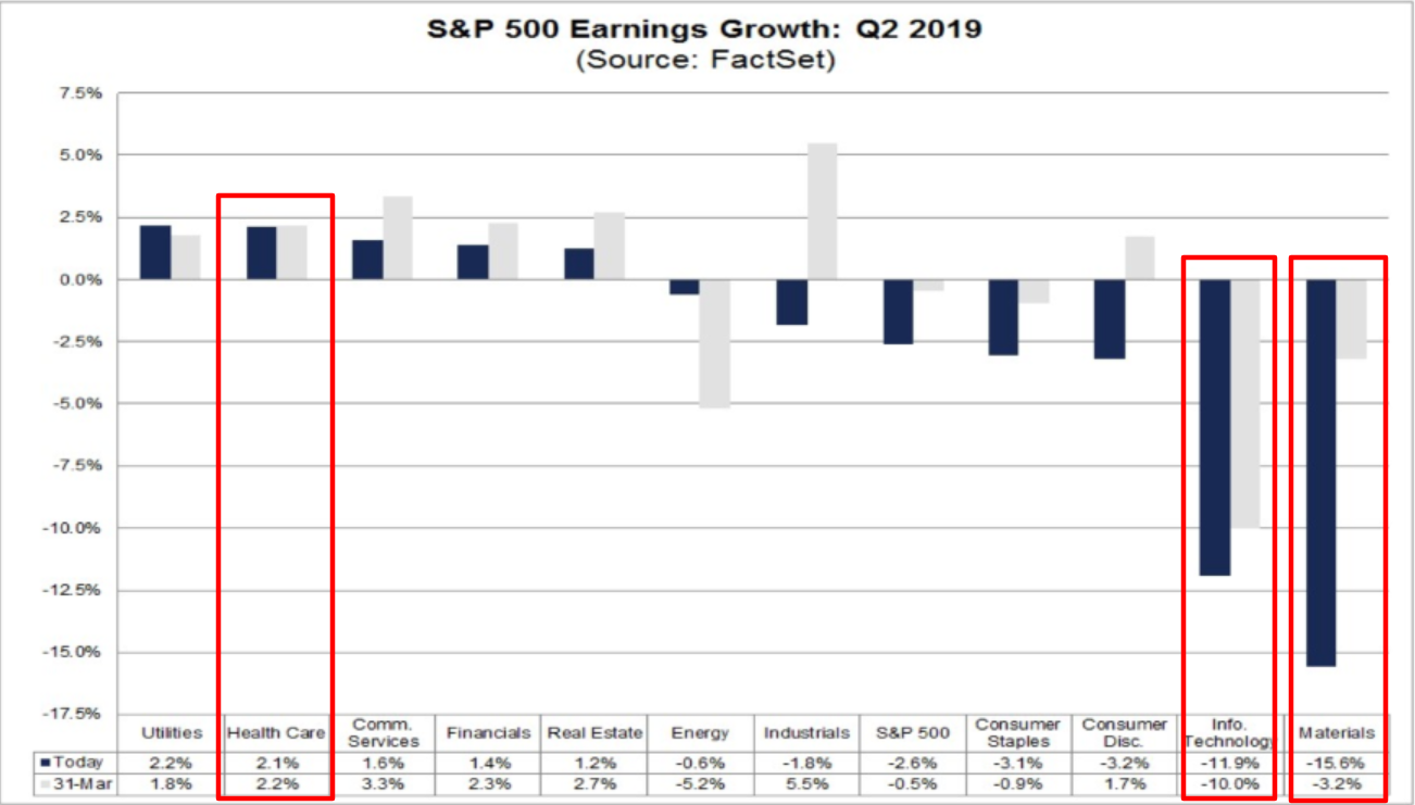 S&P 500 Earnings Growth - Q2 2019