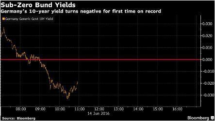 Sub-Zero Bund Yields