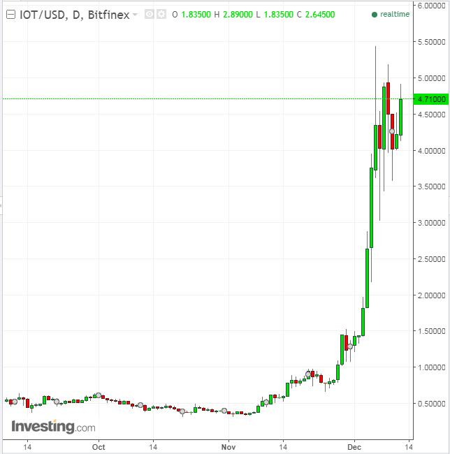 IOT/USD Daily