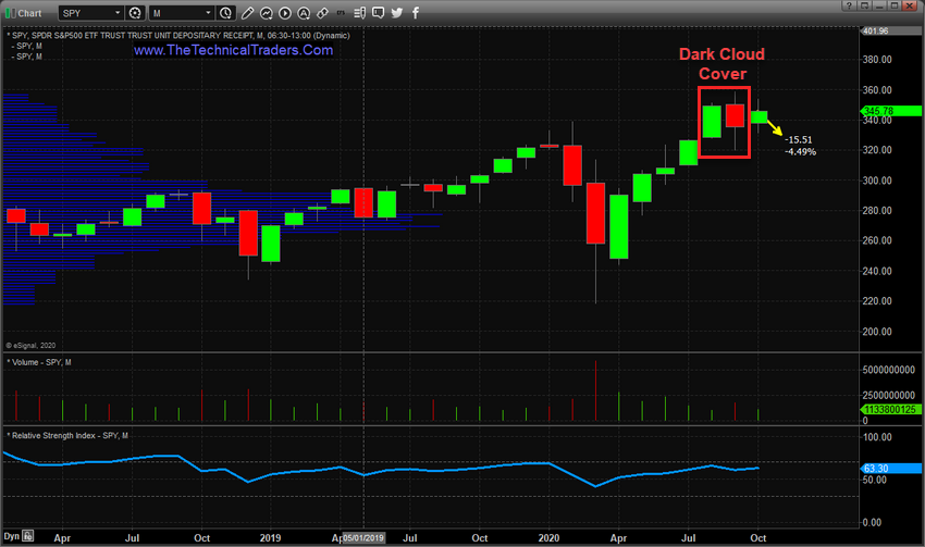 Monthly SPY Chart