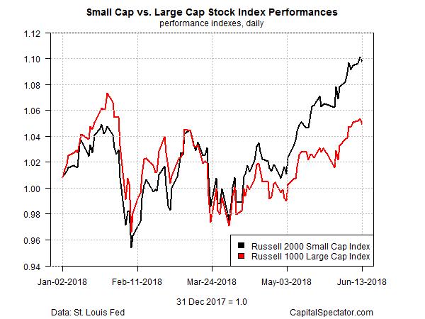 Small Cap Vs Large Cap Stock Index Performances