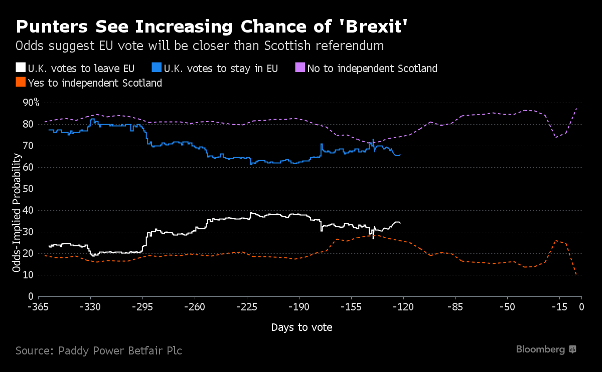 odds brexit