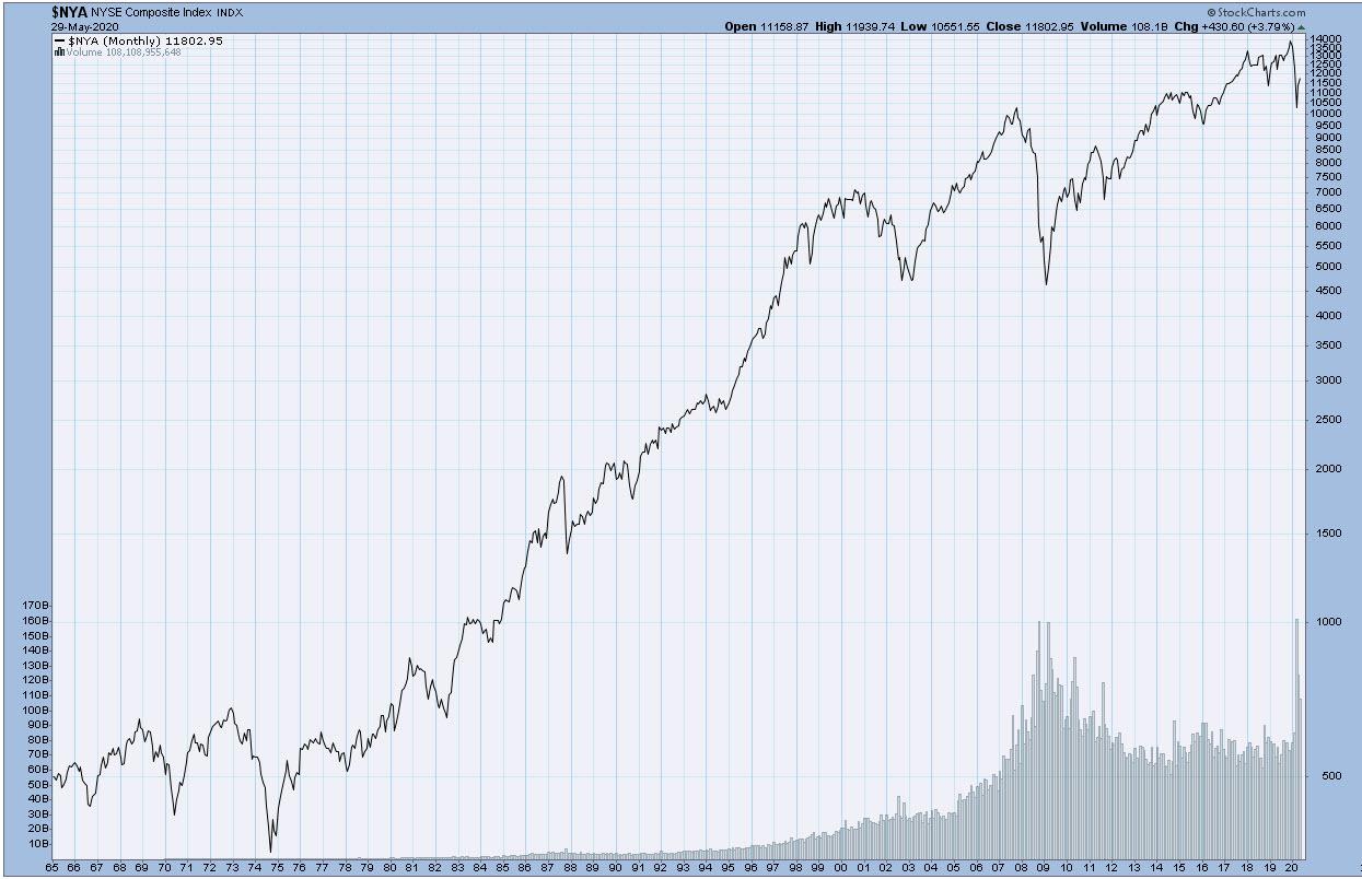 NYA Monthly Chart