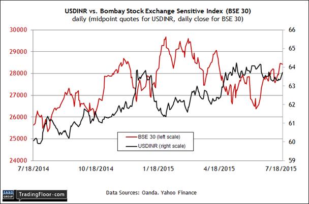 India: BSE Sensex Index