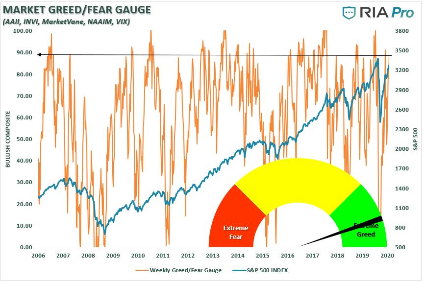 SP500 Greed / Fear Guage