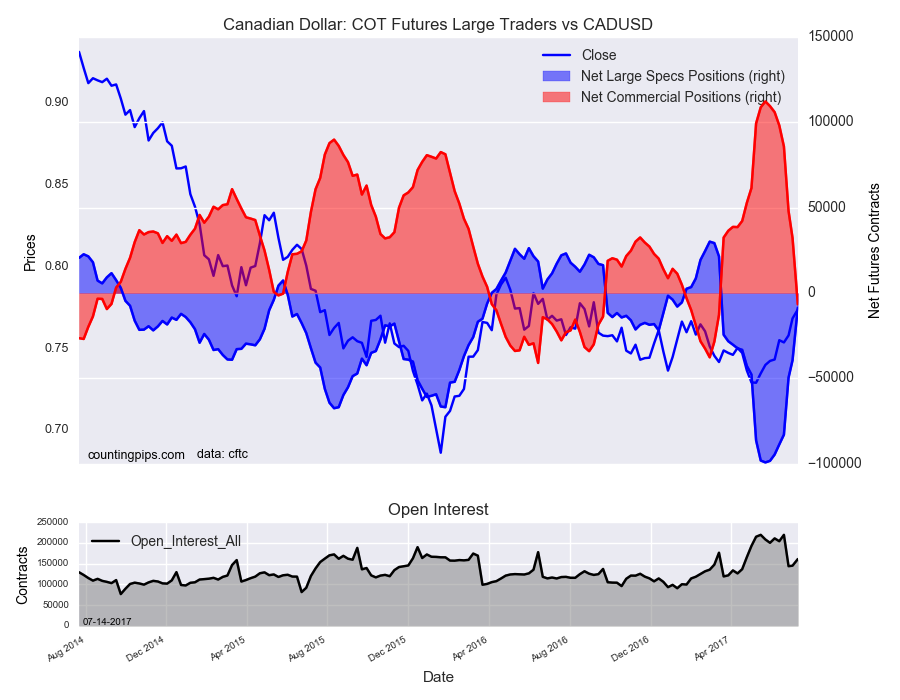 Canadian Dollar: COT Futures Large Traders Vs CAD/USD