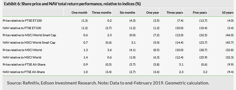 Share Price And NAV Total Return Performance, Relative To Indices