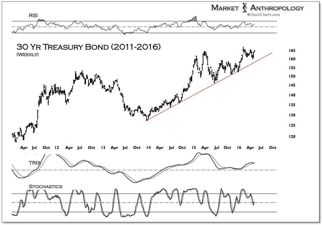 Figure 1: 30 Yr Treasury Bond 2011-2016