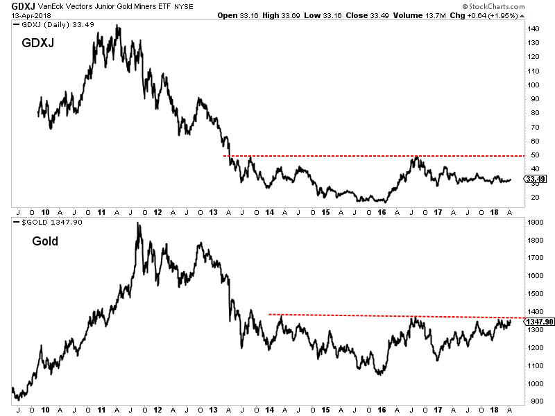 GDXJ:Gold Daily 2009-2018