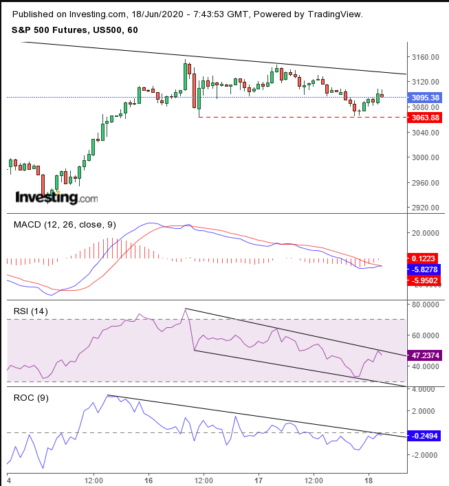 SPX Futures Hourly