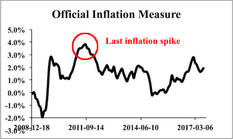 Official Inflation Measure 2008-2017