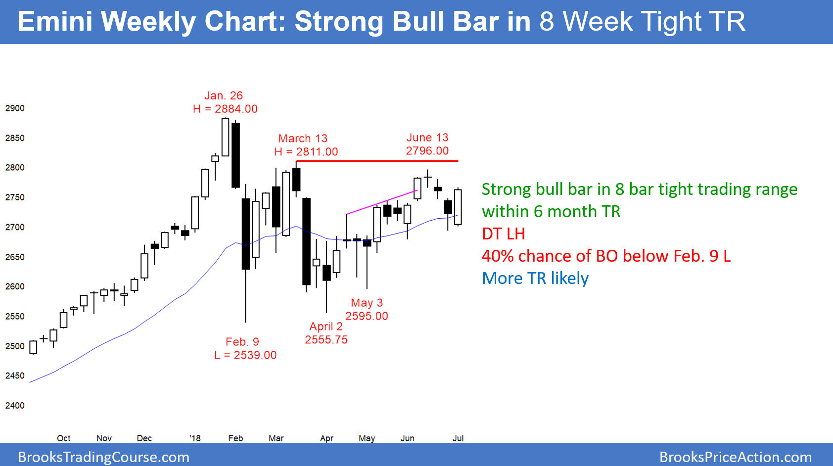 Emini Weekly Candlestick Chart Has Bull Trend