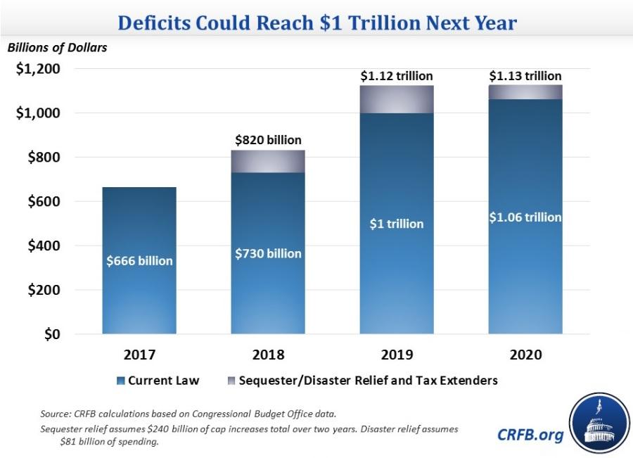 CRFB Deficit Estimate