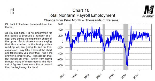 Total Nonfarm Payroll Employment 1989-2016