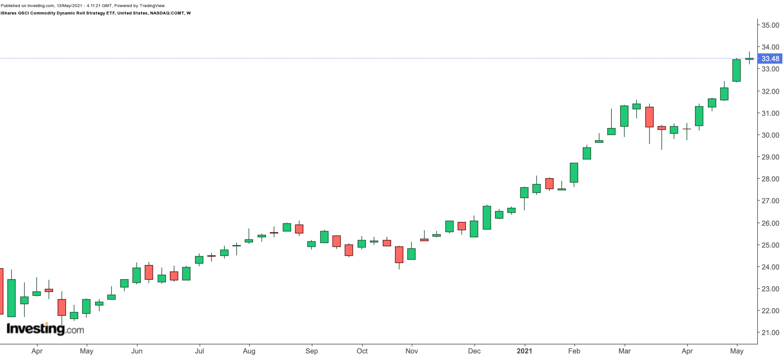COMT Weekly