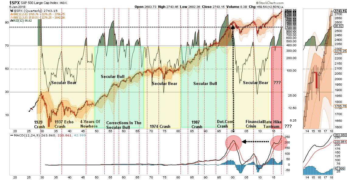 Quarterly S&P 500