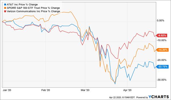 AT&T - Verizon SPY Price Chart