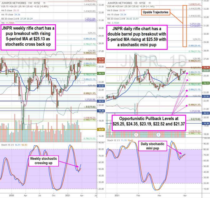Juniper Networks Stock Chart