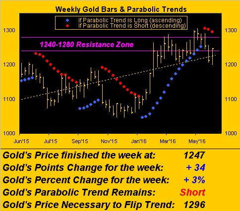 Weekly Gold Bars and Parabolic Trend