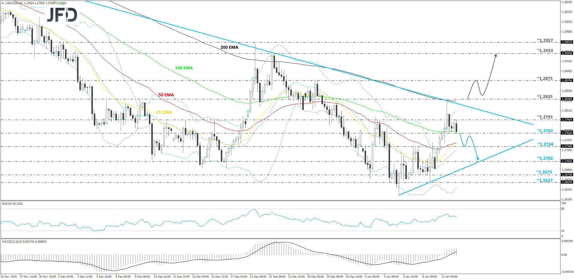 USD/CAD 4-hour chart technical analysis
