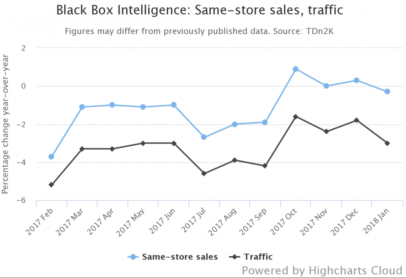 Restaurant Sales And Traffic