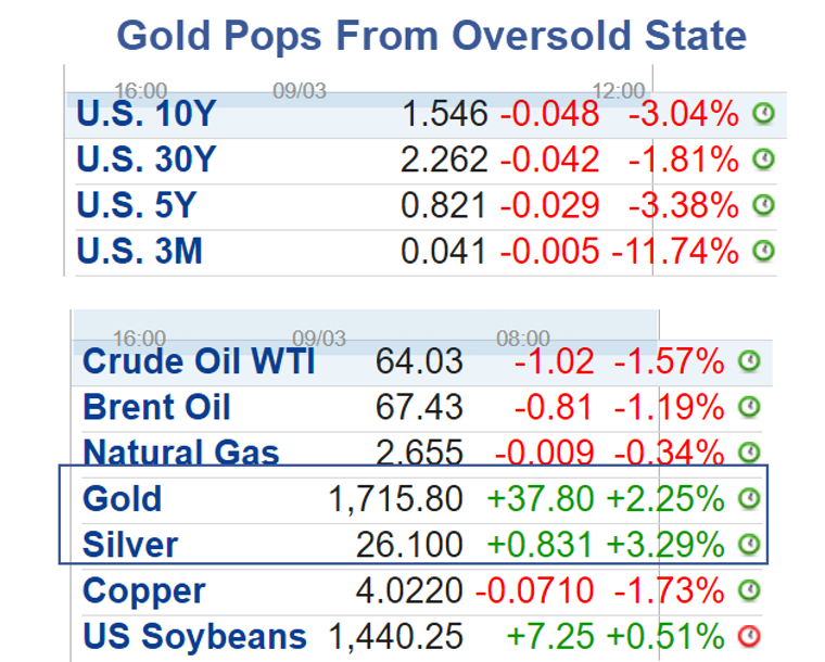 Gold Pops From Oversold State