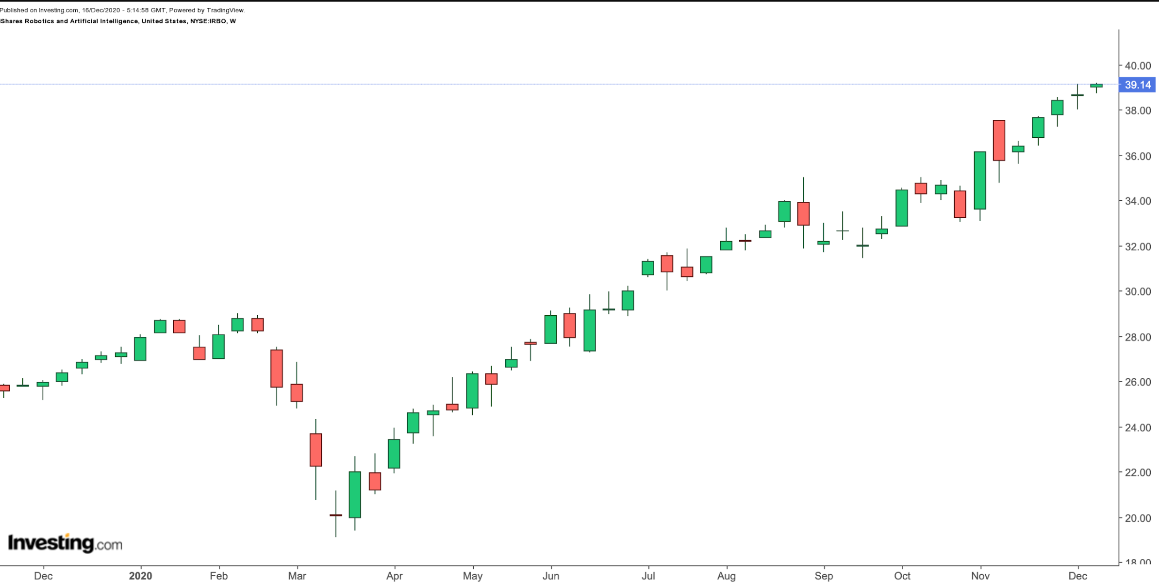 IRBO Weekly