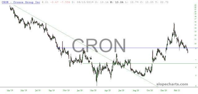 CRON Daily