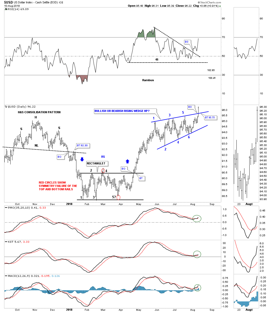 US Dollar Index Daily Chart