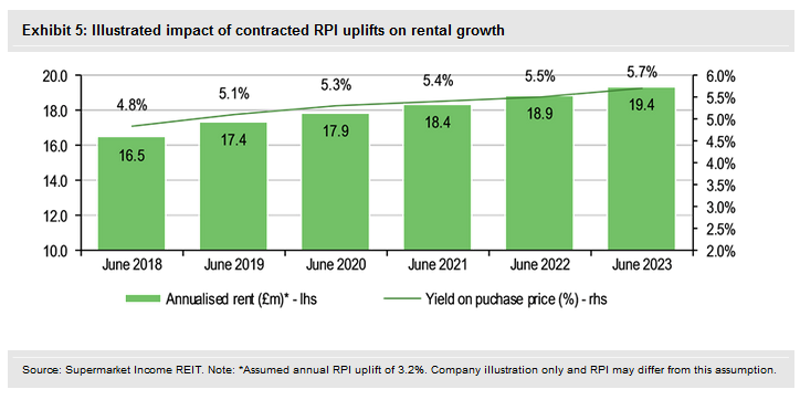 Illustrated Impact Of Contracted RPI Uplifts On Rental Growth