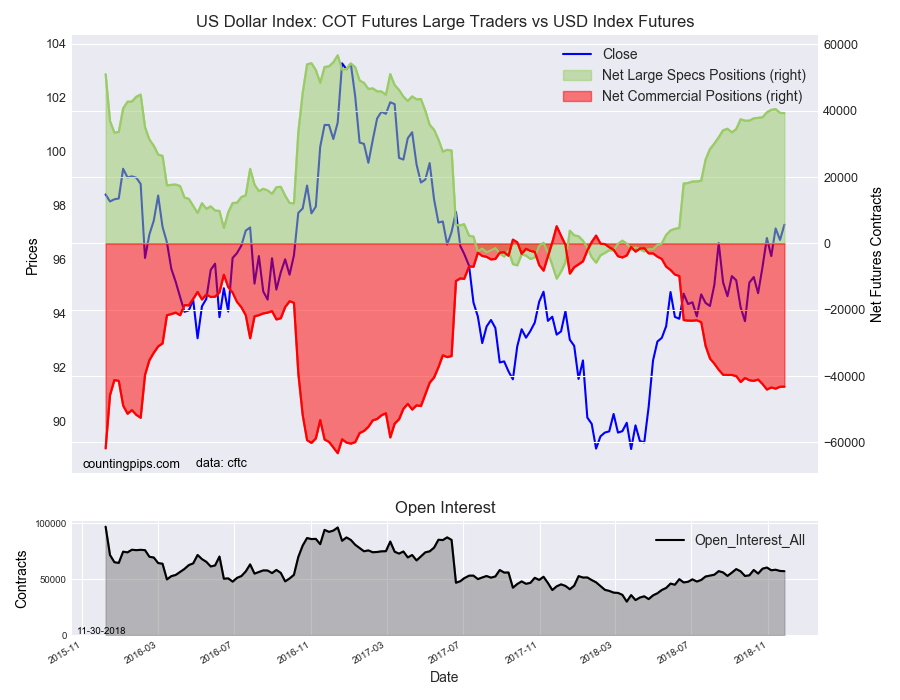 US Dollar Index COT Futures Large Traders Vs USD Index Futures