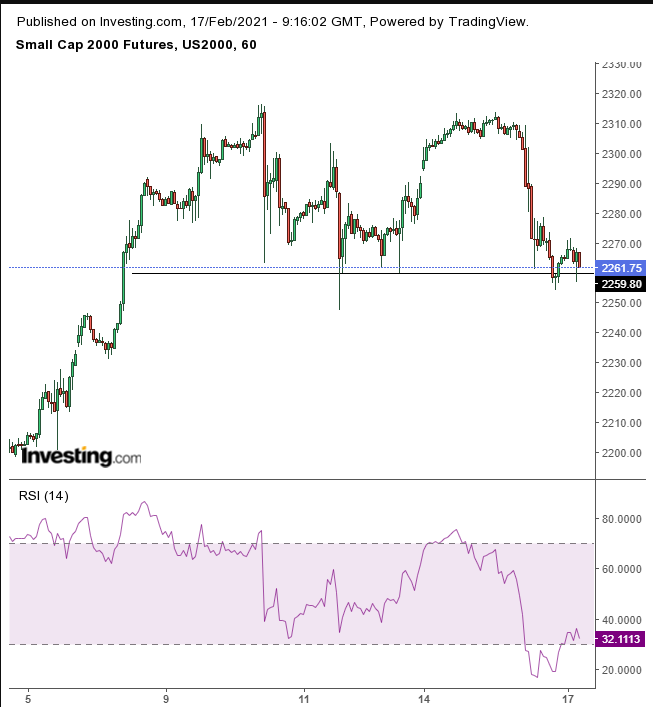 Russell 2000 Hourly
