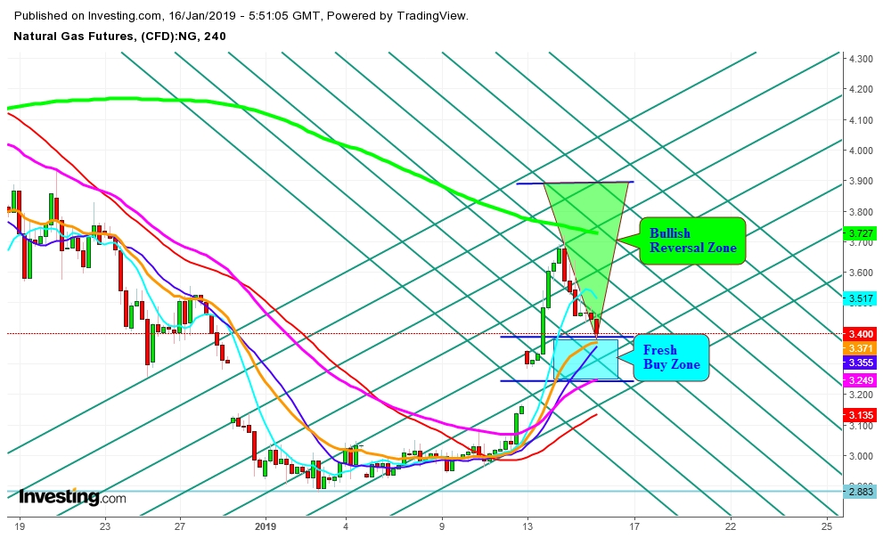 Natural Gas Futures 4 Hr. Chart - Expected Zones