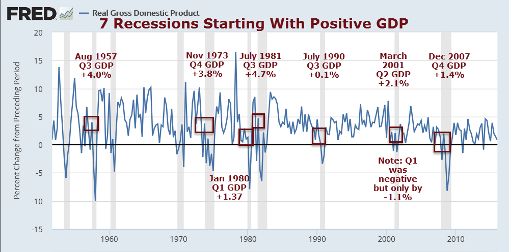 an analysis of recessions An analysis of the 2001 recession an economic analysis of the 2001-2002 recession the recession is commonly defined as two or more recessions, however, have.