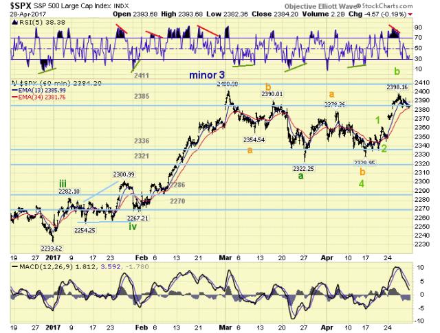 SPX 60 Minute Chart