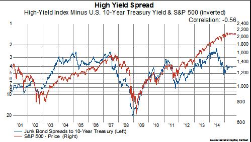 Junk Bonds Vs. Stocks