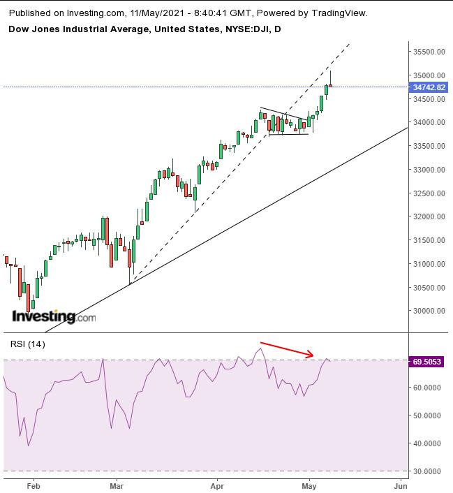 Dow Jones Daily