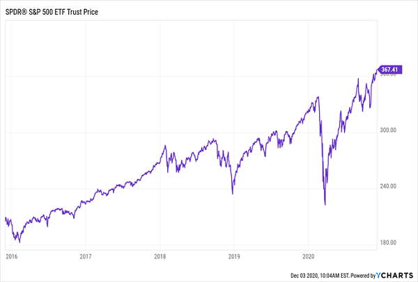 SPY-Price Gains