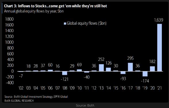 Inflows To Stocks